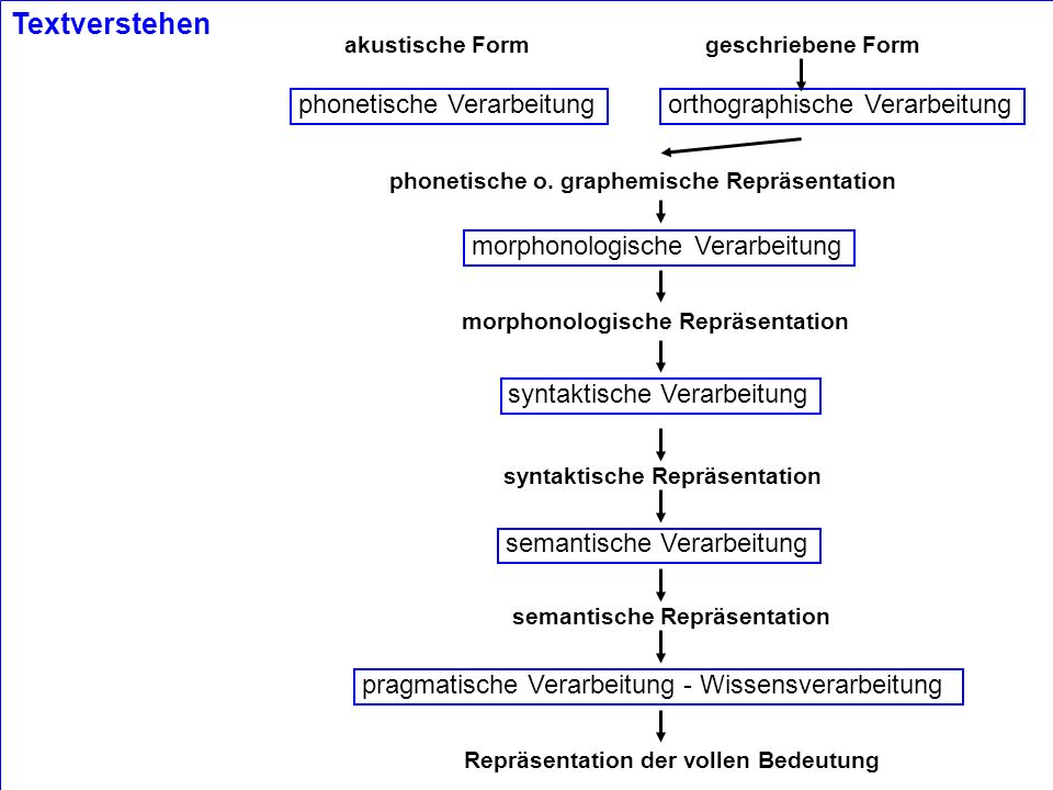 © 2002 Hans Uszkoreit VL CL A Continuum from Shallow to Deep Topic Recognition Terminology Recognition Named Entity Recognition Simple Relation Recognition Complex Relation Recognition (template filling) Answer Recognition Information Fusion - Template Merging