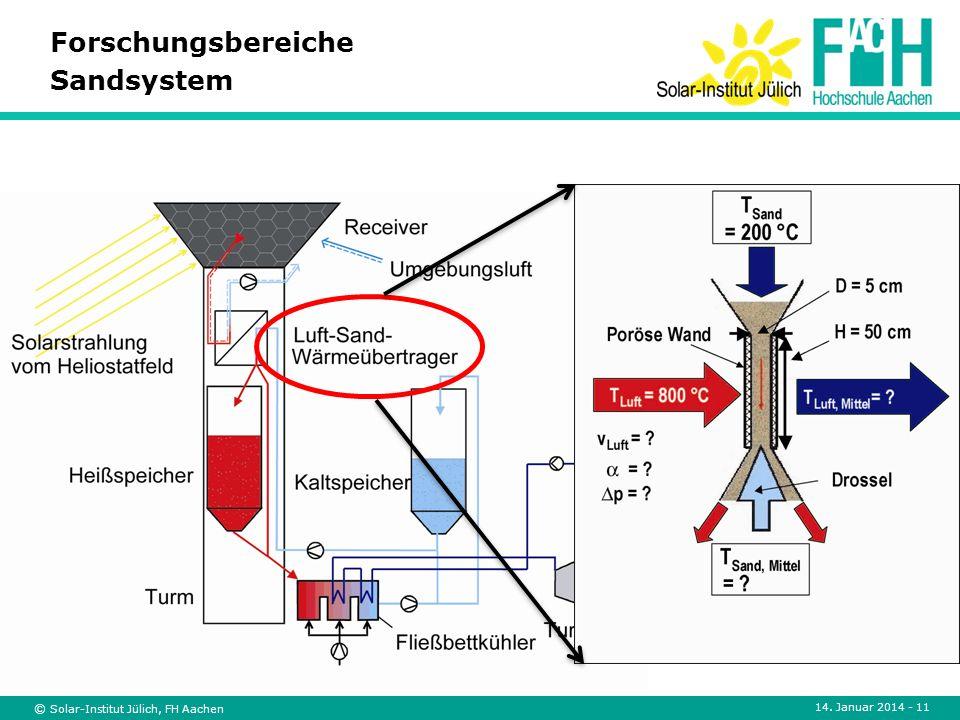 © Solar-Institut Jülich, FH Aachen 14. Januar 2014 - 11 Forschungsbereiche Sandsystem