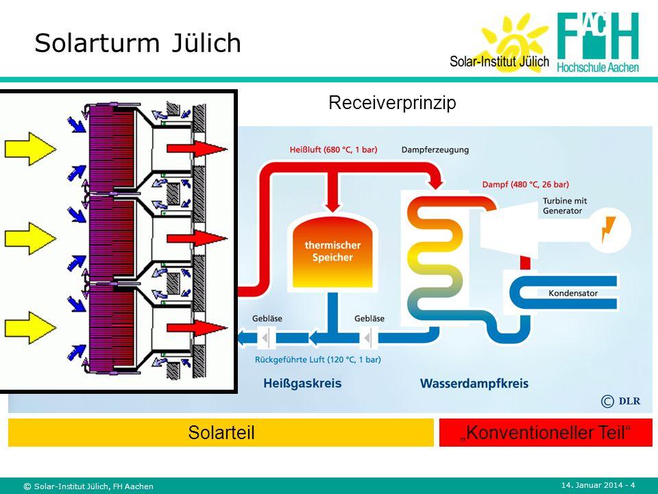 © Solar-Institut Jülich, FH Aachen 14. Januar 2014 - 4 Solarturm Jülich ~ Heliostatfeld Receiver Turbine mit Generator Abhitze- Kessel Wärme- speicher