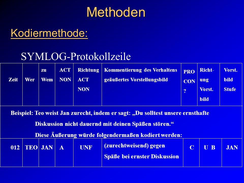 Methoden Kodiermethode: Methoden Kodiermethode: SYMLOG-Protokollzeile ZeitWer zu Wem ACT NON Richtung ACT NON Kommentierung des Verhaltens geäußertes
