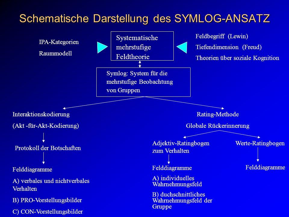 SYMLOG: System zur mehrstufigen Beobachtung von Gruppen Kommunikationsverhalten von Gruppenmitgliedern kann auf drei Stufen beschrieben werden Stufe 1:Verhalten ACT NON SEL AND GRP SIT GES FAN PRO CON .