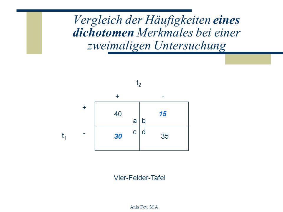 Anja Fey, M.A. 4015 3035 t1t1 t2t2 +-+- + - ab cd Vier-Felder-Tafel Vergleich der Häufigkeiten eines dichotomen Merkmales bei einer zweimaligen Unters