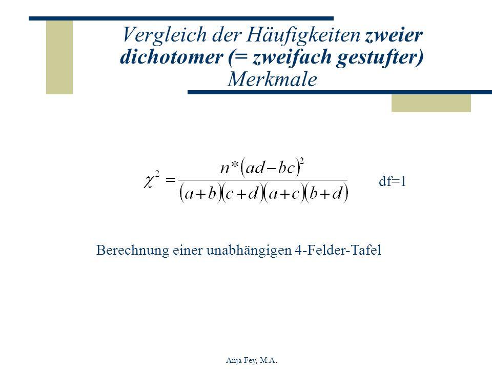 Anja Fey, M.A. Berechnung einer unabhängigen 4-Felder-Tafel df=1 Vergleich der Häufigkeiten zweier dichotomer (= zweifach gestufter) Merkmale