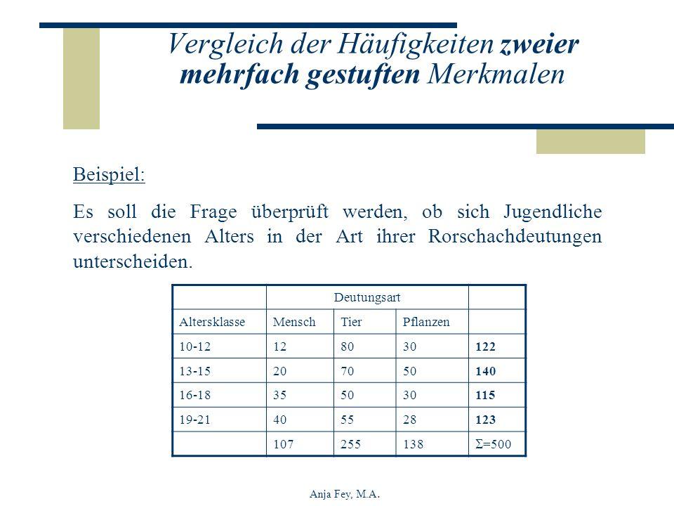 Anja Fey, M.A. Beispiel: Es soll die Frage überprüft werden, ob sich Jugendliche verschiedenen Alters in der Art ihrer Rorschachdeutungen unterscheide