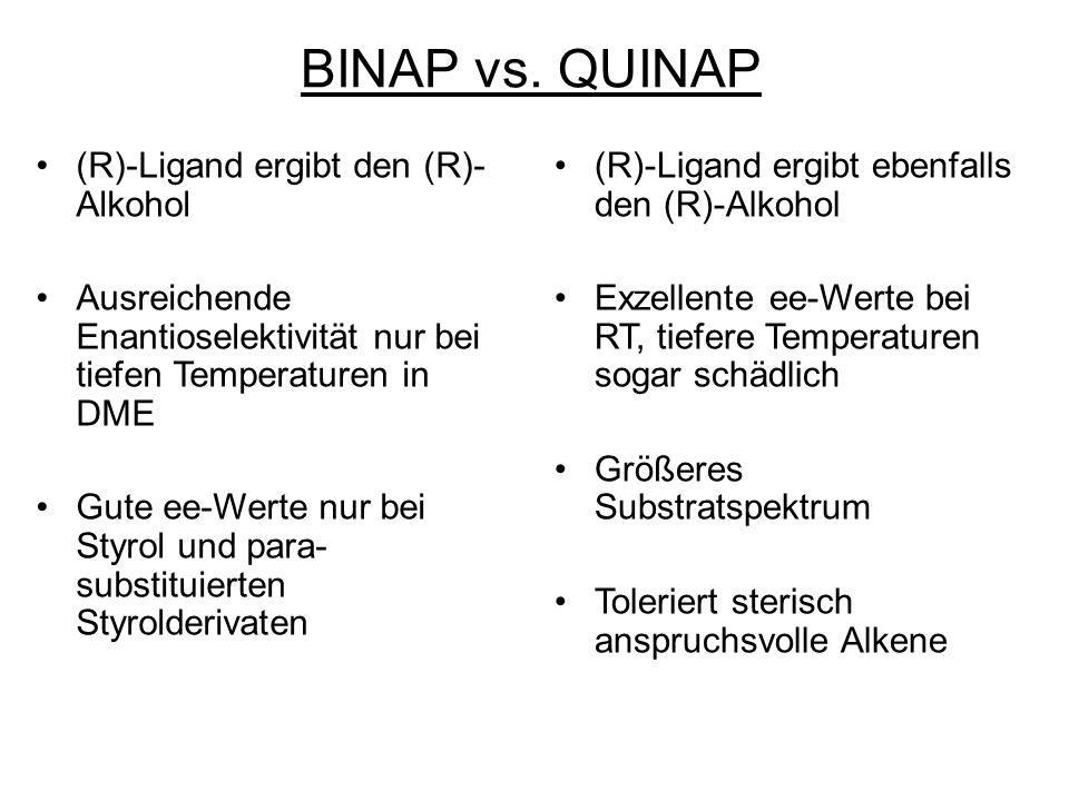 BINAP vs. QUINAP (R)-Ligand ergibt den (R)- Alkohol Ausreichende Enantioselektivität nur bei tiefen Temperaturen in DME Gute ee-Werte nur bei Styrol u