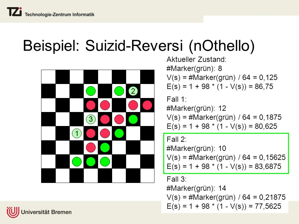 Beispiel: Suizid-Reversi (nOthello) Aktueller Zustand: #Marker(grün): 8 V(s) = #Marker(grün) / 64 = 0,125 E(s) = 1 + 98 * (1 - V(s)) = 86,75 Fall 1: #
