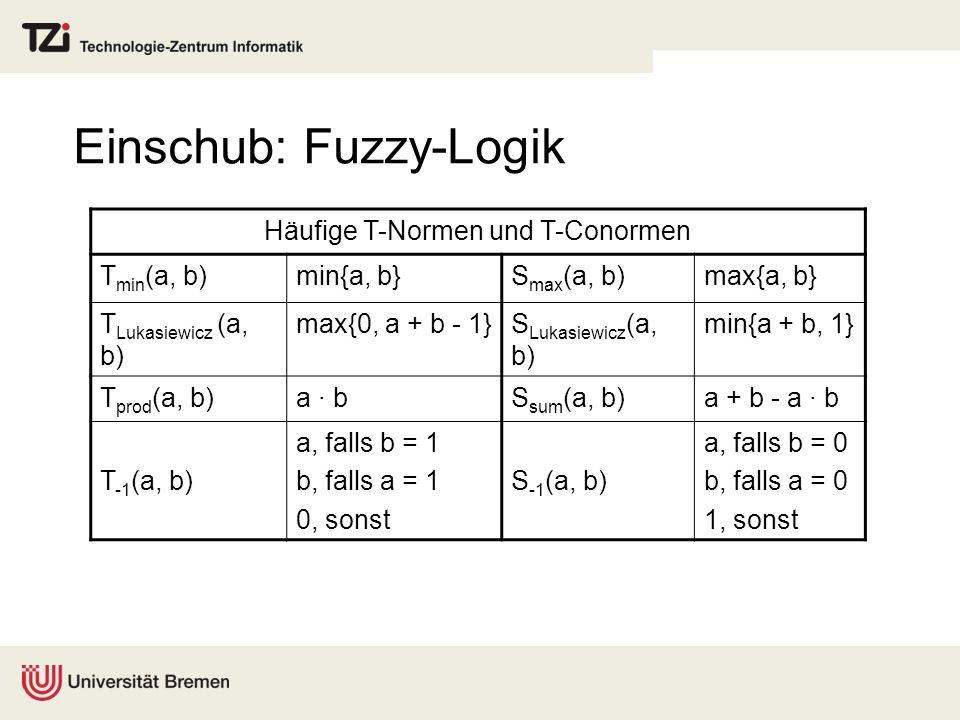 Einschub: Fuzzy-Logik Häufige T-Normen und T-Conormen T min (a, b)min{a, b}S max (a, b)max{a, b} T Lukasiewicz (a, b) max{0, a + b - 1}S Lukasiewicz (
