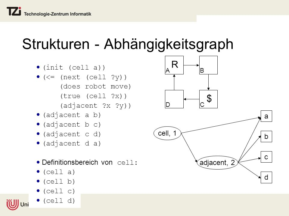 Strukturen - Abhängigkeitsgraph (init (cell a)) (<= (next (cell ?y)) (does robot move) (true (cell ?x)) (adjacent ?x ?y)) (adjacent a b) (adjacent b c