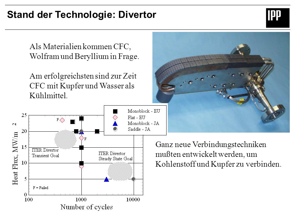 Stand der Technologie: Divertor Als Materialien kommen CFC, Wolfram und Beryllium in Frage. Am erfolgreichsten sind zur Zeit CFC mit Kupfer und Wasser