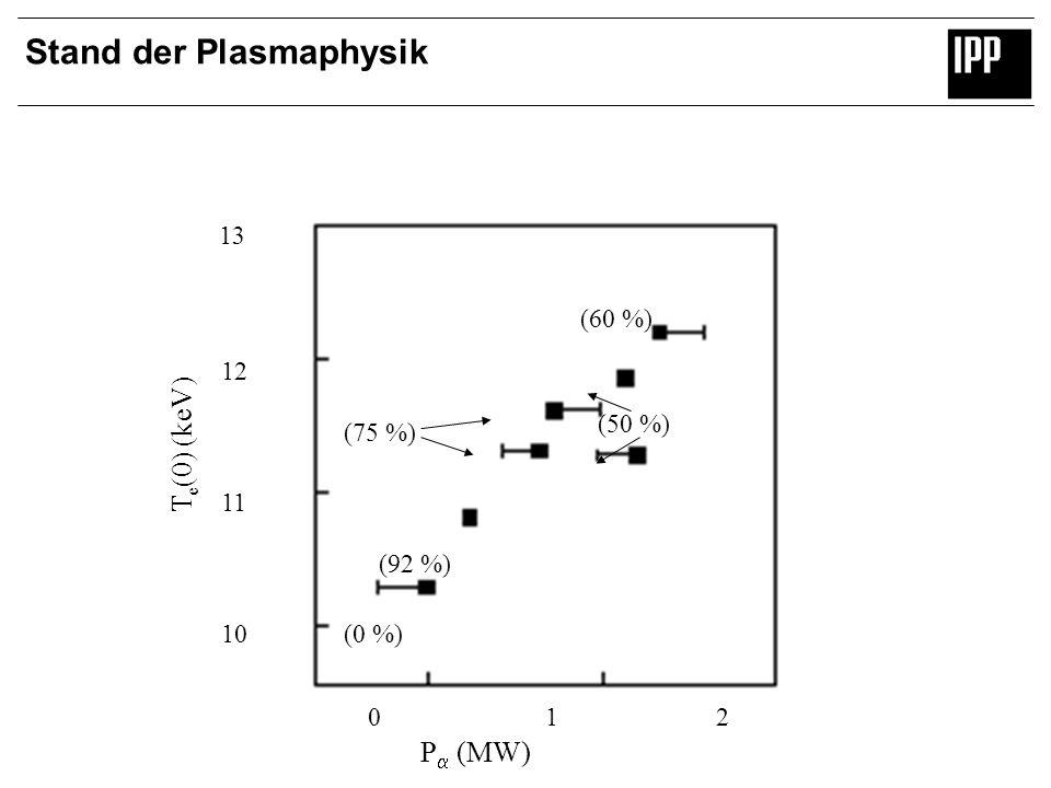 Stand der Plasmaphysik (60 %) (50 %) (75 %) (92 %) (0 %) 13 12 11 10 0 1 2 P (MW) T e (0) (keV)