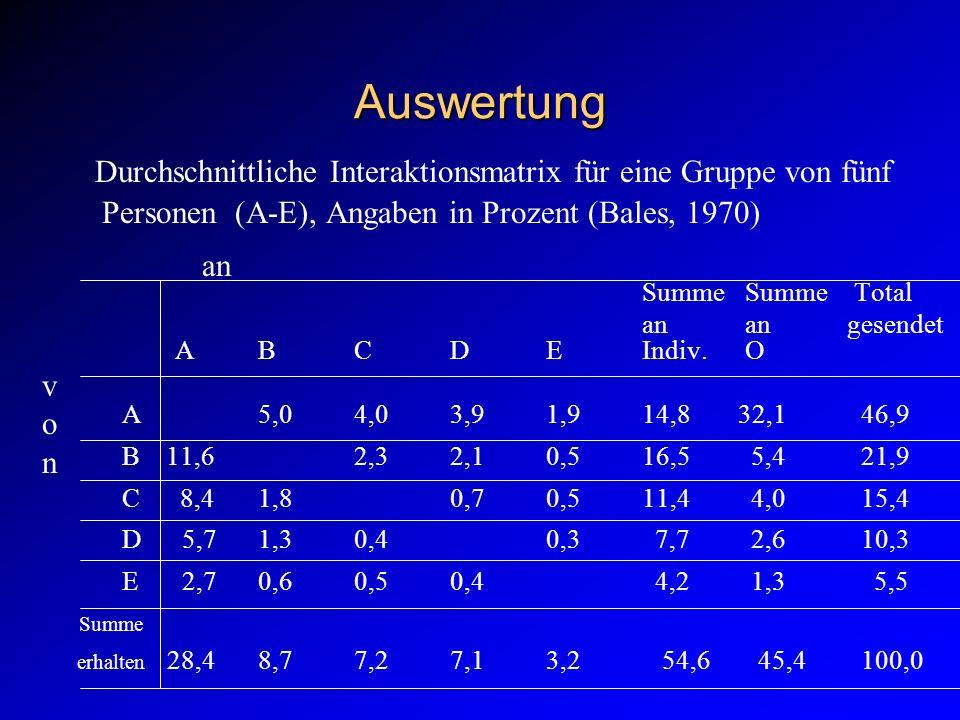 Auswertung Durchschnittliche Interaktionsmatrix für eine Gruppe von fünf Personen (A-E), Angaben in Prozent (Bales, 1970) Summe Summe Total an an gesendet ABCDEIndiv.