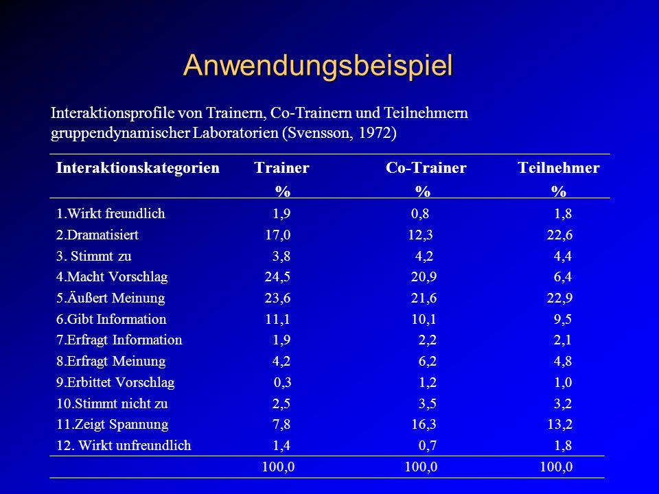 Anwendungsbeispiel InteraktionskategorienTrainerCo-TrainerTeilnehmer % % % 1.Wirkt freundlich 1,9 0,8 1,8 2.Dramatisiert 17,0 12,3 22,6 3.