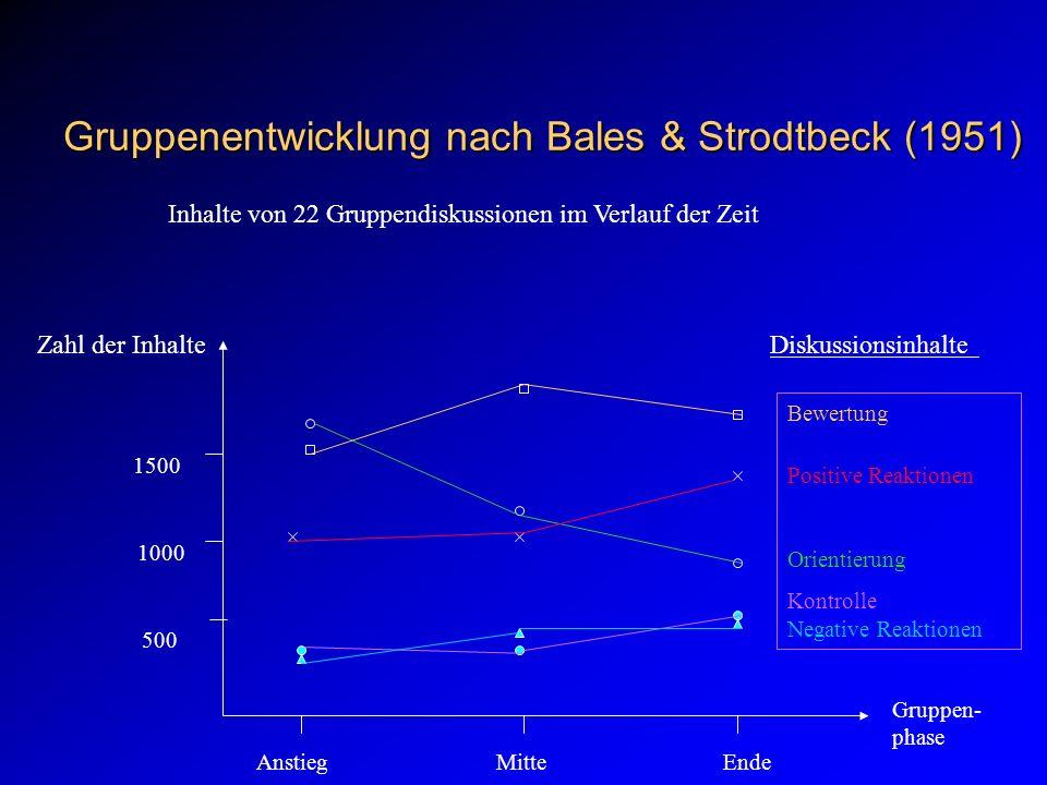 Gruppenentwicklung nach Bales & Strodtbeck (1951) Inhalte von 22 Gruppendiskussionen im Verlauf der Zeit Zahl der InhalteDiskussionsinhalte 500 1000 1500 Gruppen- phase Bewertung Positive Reaktionen Orientierung Kontrolle Negative Reaktionen Anstieg Mitte Ende