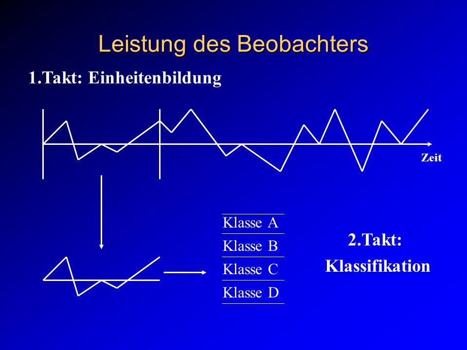 Leistung des Beobachters 1.Takt: Einheitenbildung Zeit Klasse A Klasse B Klasse C Klasse D 2.Takt: Klassifikation