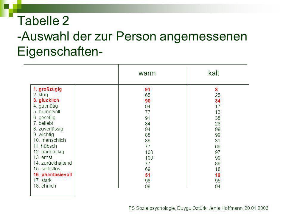 PS Sozialpsychologie, Duygu Öztürk, Jenia Hoffmann, 20.01.2006 Experiment II Vorgabe der 6 genannten Begriffe ohne WARM und KALT Gesamteindruck ist Durchschnitt der Eindrucksbildung zw.