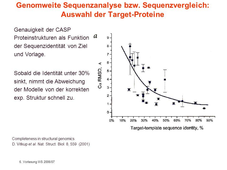 6. Vorlesung WS 2006/07Softwarewerkzeuge14 Genomweite Sequenzanalyse bzw. Sequenzvergleich: Auswahl der Target-Proteine Completeness in structural gen