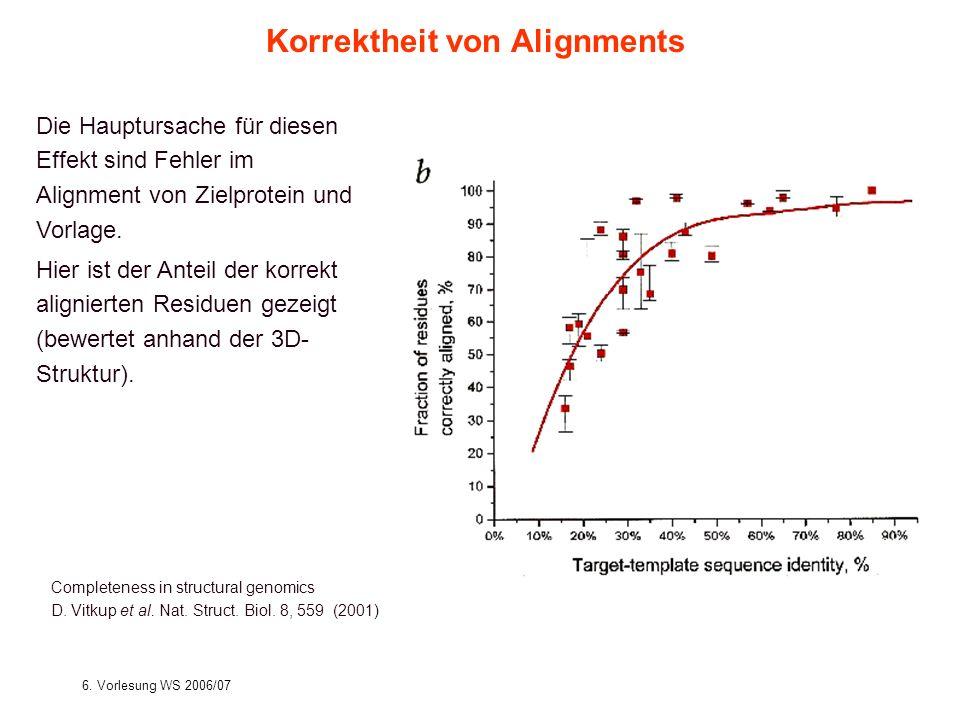 6. Vorlesung WS 2006/07Softwarewerkzeuge15 Completeness in structural genomics D. Vitkup et al. Nat. Struct. Biol. 8, 559 (2001) Korrektheit von Align