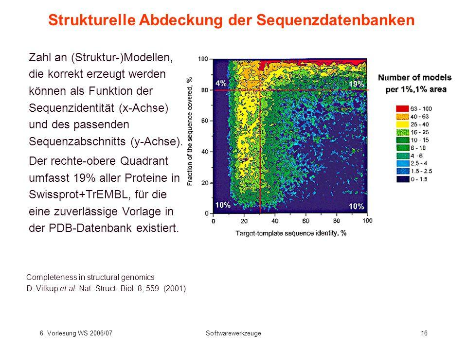6. Vorlesung WS 2006/07Softwarewerkzeuge16 Strukturelle Abdeckung der Sequenzdatenbanken Zahl an (Struktur-)Modellen, die korrekt erzeugt werden könne