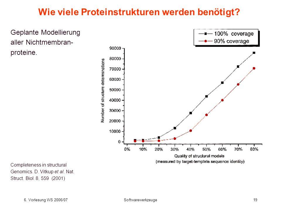 6. Vorlesung WS 2006/07Softwarewerkzeuge19 Wie viele Proteinstrukturen werden benötigt? Geplante Modellierung aller Nichtmembran- proteine. Completene