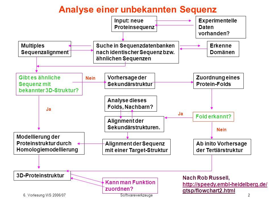 6. Vorlesung WS 2006/07Softwarewerkzeuge2 Analyse einer unbekannten Sequenz Suche in Sequenzdatenbanken nach identischer Sequenz bzw. ähnlichen Sequen