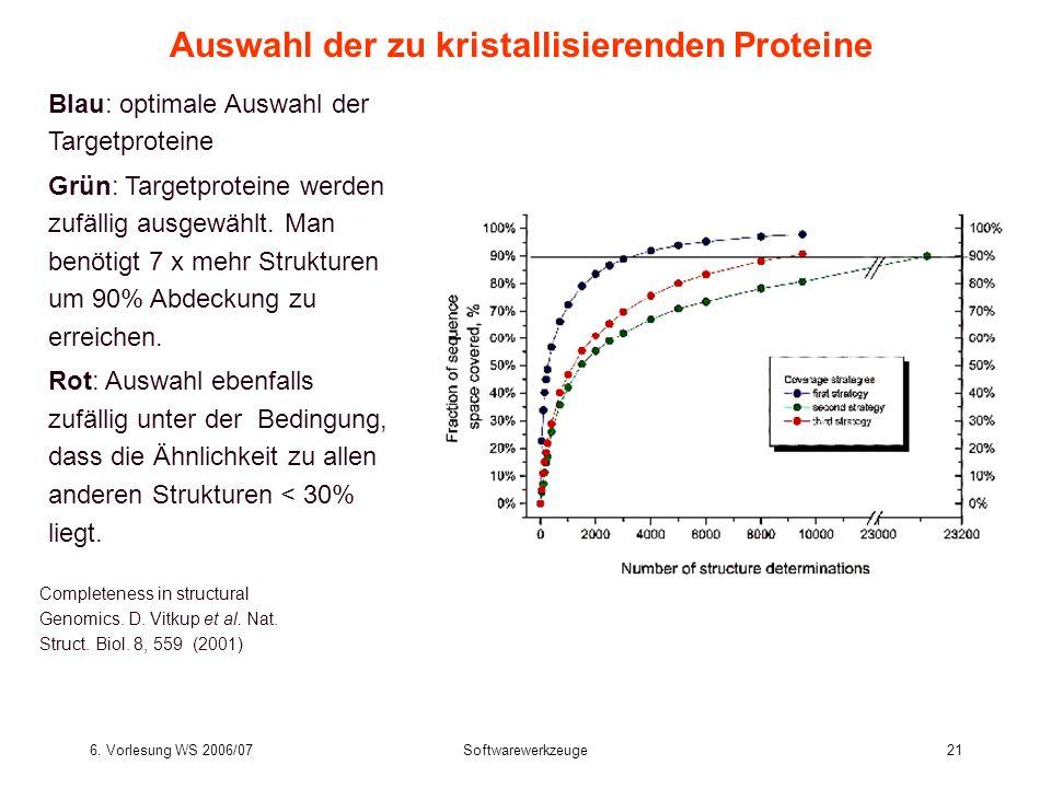6. Vorlesung WS 2006/07Softwarewerkzeuge21 Blau: optimale Auswahl der Targetproteine Grün: Targetproteine werden zufällig ausgewählt. Man benötigt 7 x
