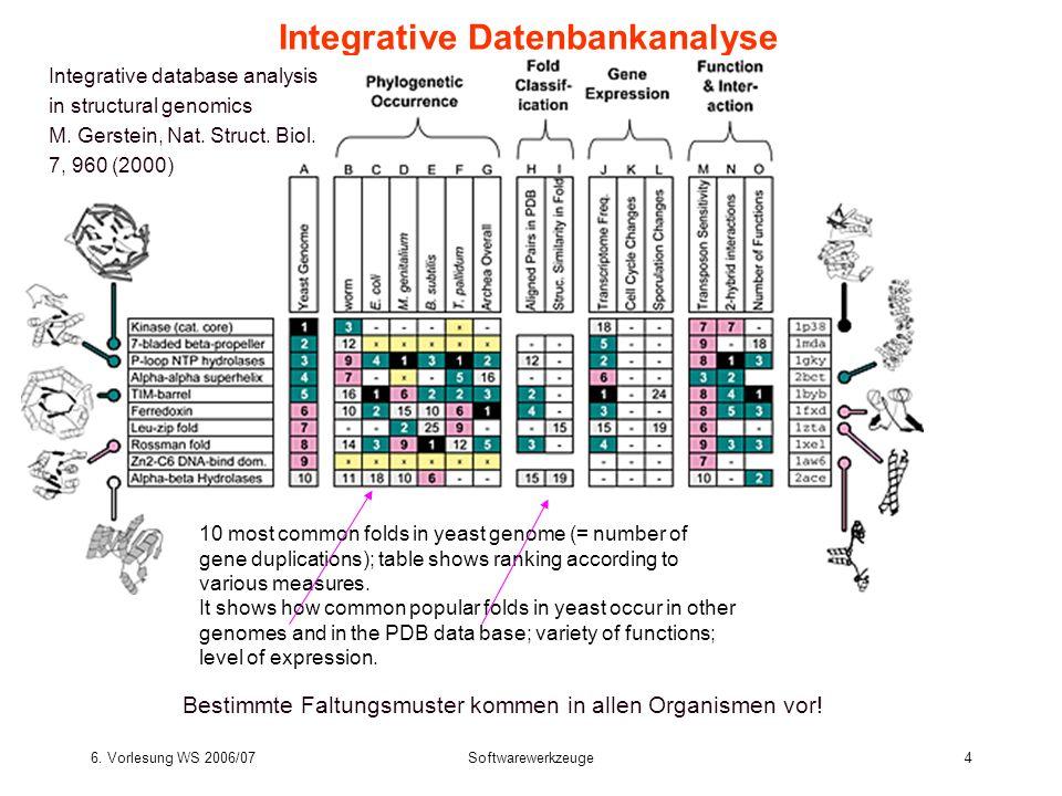 6. Vorlesung WS 2006/07Softwarewerkzeuge4 Integrative Datenbankanalyse Integrative database analysis in structural genomics M. Gerstein, Nat. Struct.