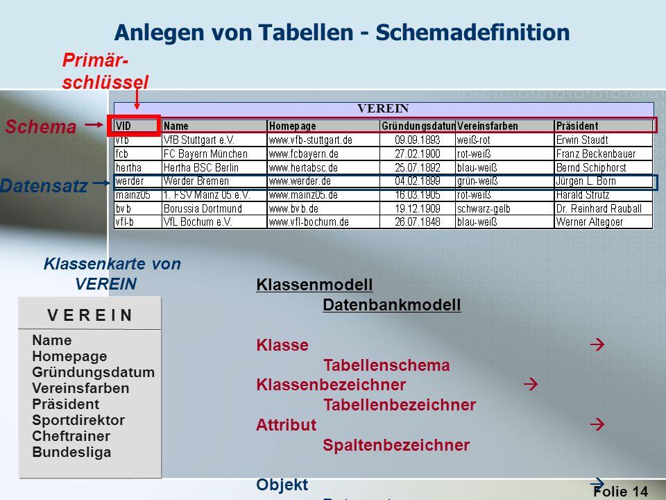 Folie 14 VEREIN Schema Datensatz Primär- schlüssel Klassenmodell Datenbankmodell Klasse Tabellenschema Klassenbezeichner Tabellenbezeichner Attribut S