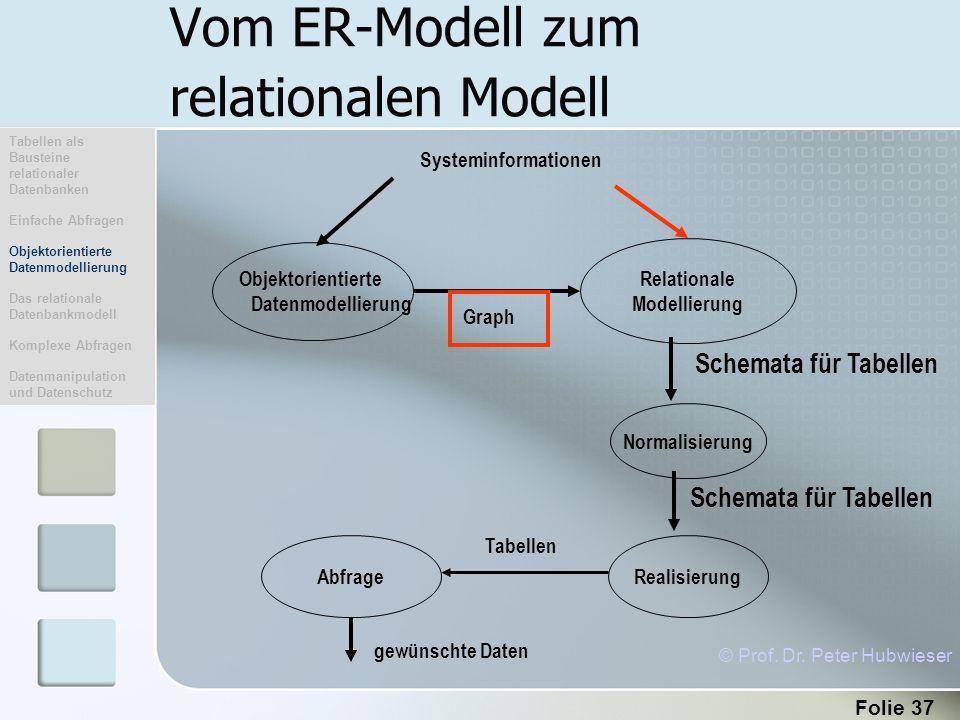 Folie 37 Vom ER-Modell zum relationalen Modell © Prof. Dr. Peter Hubwieser Tabellen als Bausteine relationaler Datenbanken Einfache Abfragen Objektori