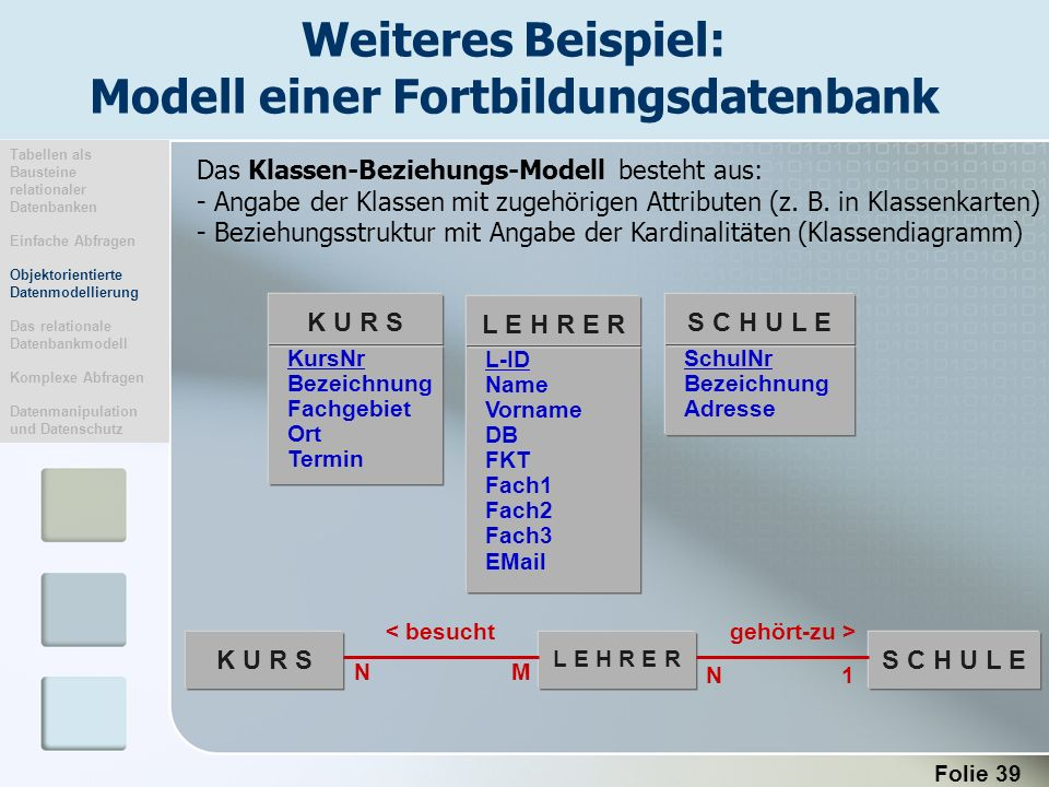 Folie 39 Das Klassen-Beziehungs-Modell besteht aus: - Angabe der Klassen mit zugehörigen Attributen (z. B. in Klassenkarten) - Beziehungsstruktur mit