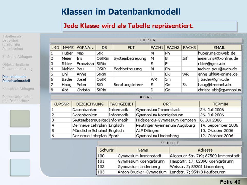 Folie 40 Jede Klasse wird als Tabelle repräsentiert. L E H R E R K U R S S C H U L E Klassen im Datenbankmodell Tabellen als Bausteine relationaler Da