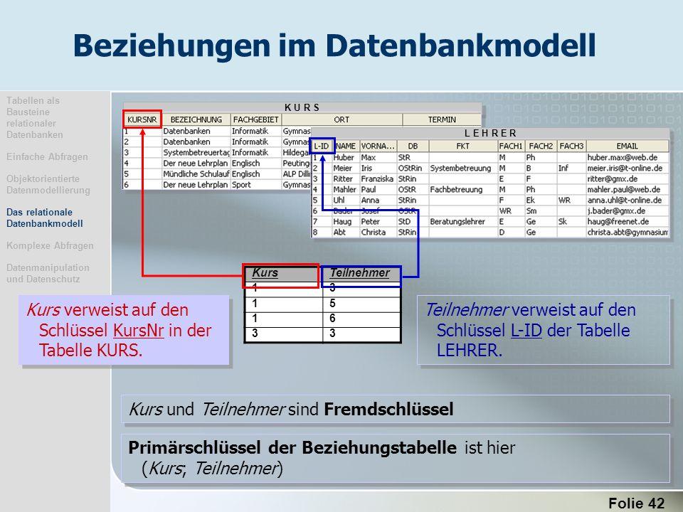 Folie 42 K U R S L E H R E R Primärschlüssel der Beziehungstabelle ist hier (Kurs; Teilnehmer) Kurs verweist auf den Schlüssel KursNr in der Tabelle K