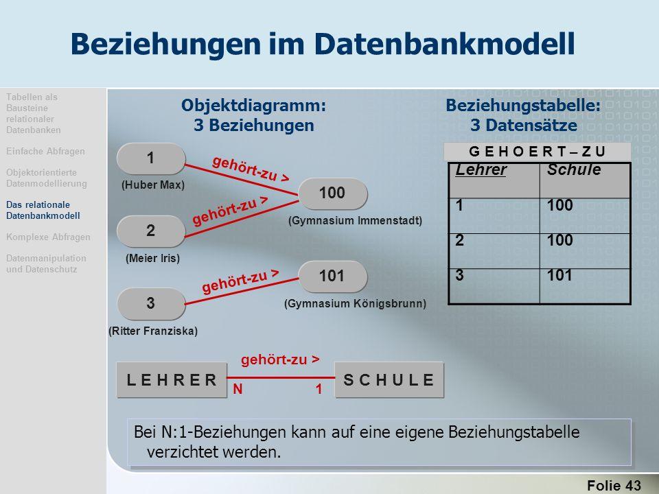 Folie 43 Tabellen als Bausteine relationaler Datenbanken Einfache Abfragen Objektorientierte Datenmodellierung Das relationale Datenbankmodell Komplex