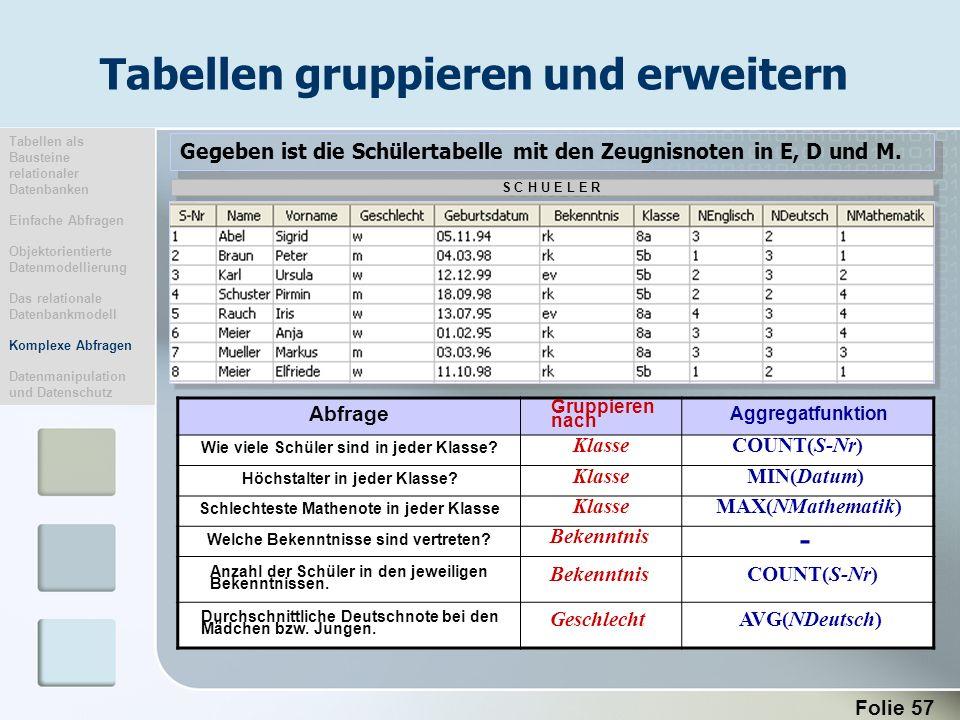 Folie 57 Gegeben ist die Schülertabelle mit den Zeugnisnoten in E, D und M. S C H U E L E R Abfrage Gruppieren nach Aggregatfunktion Wie viele Schüler