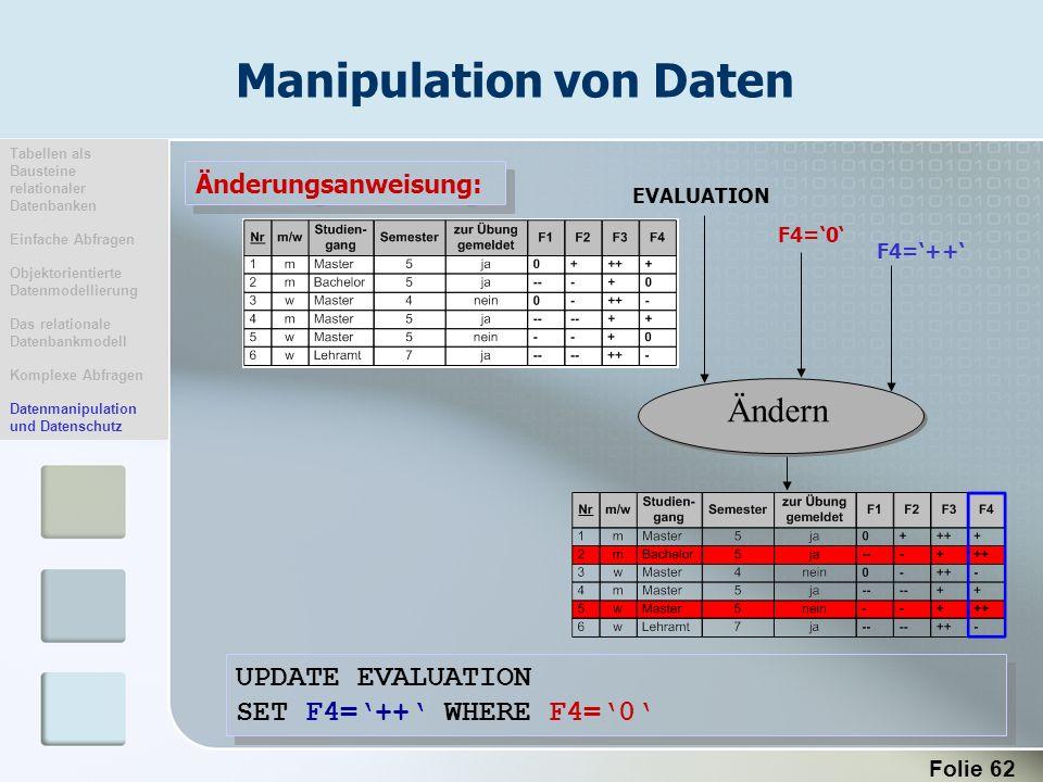 Folie 62 Änderungsanweisung: Ändern EVALUATION F4=++ UPDATE EVALUATION SET F4=++ WHERE F4=0 UPDATE EVALUATION SET F4=++ WHERE F4=0 F4=0 Manipulation v