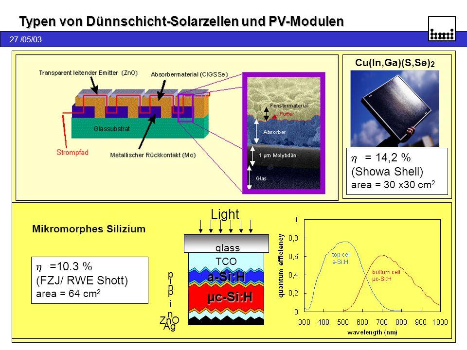 27 /05/03 Typen von Dünnschicht-Solarzellen und PV-Modulen Fertigung Forschung Pilotierung CdTe Cu(In,Ga)(S,Se) 2 = 14,2 % (Showa Shell) area = 30 x30