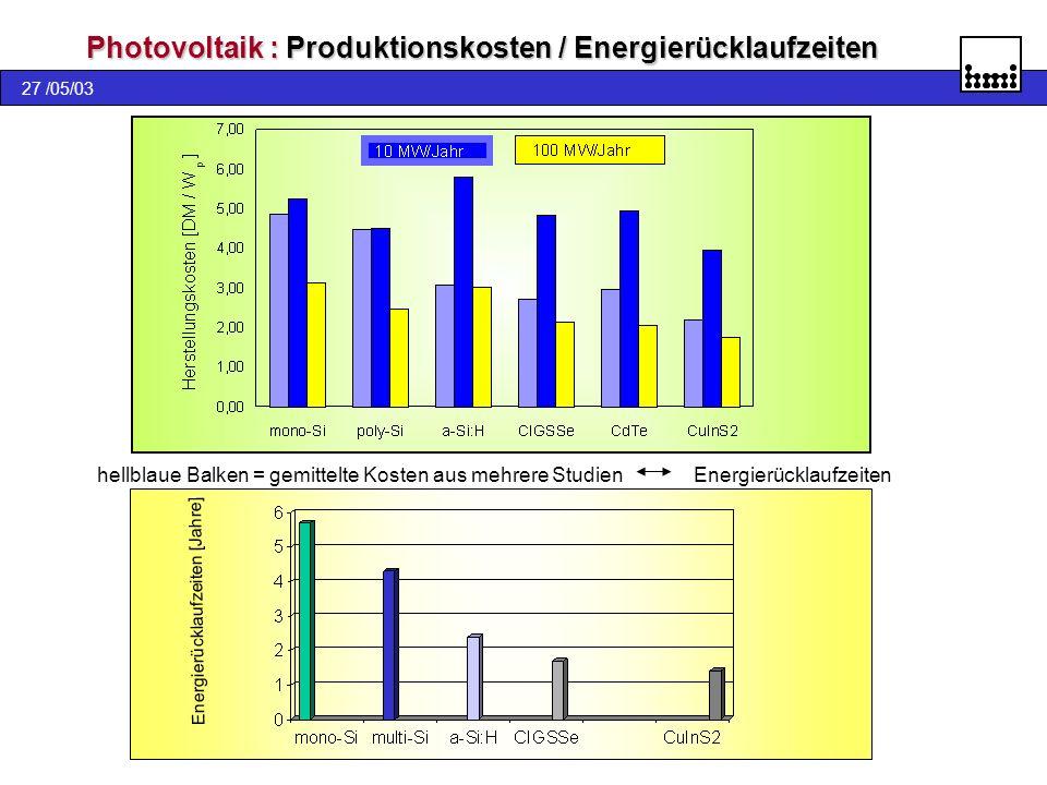 27 /05/03 Photovoltaik : Produktionskosten / Energierücklaufzeiten Photovoltaik : Produktionskosten / Energierücklaufzeiten hellblaue Balken = gemitte