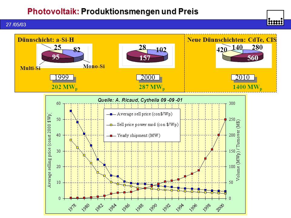 27 /05/03 Photovoltaik: Produktionsmengen und Preis 1999 2000 102420 157 82 95 25 202 MW p 287 MW p Mono-Si Multi-Si Dünnschicht: a-Si-H 2010 1400 MW