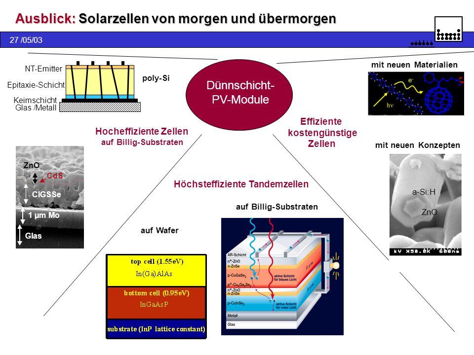27 /05/03 Ausblick: Solarzellen von morgen und übermorgen 10µm Höchsteffiziente Tandemzellen Dünnschicht- PV-Module 1 µm Mo CIGSSe CdS ZnO Glas Hochef