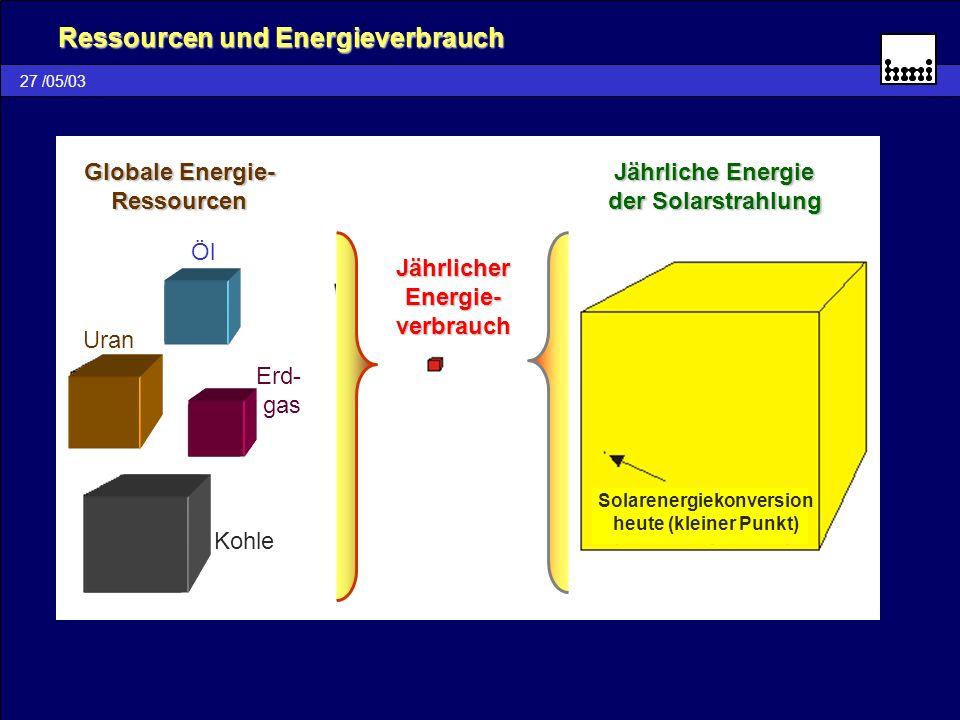 27 /05/03 Ressourcen und Energieverbrauch Globale Energie- Ressourcen Öl Erd- gas Kohle Uran Jährlicher Energie- verbrauch Jährliche Energie der Solar