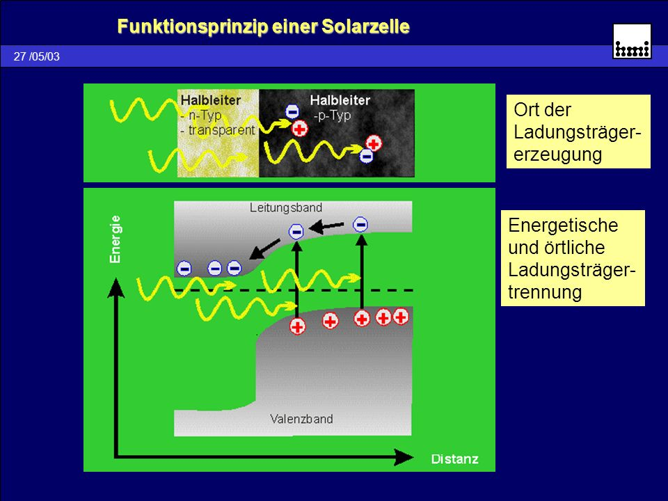 27 /05/03 Funktionsprinzip einer Solarzelle Funktionsprinzip einer SolarzelleOrt der Ladungsträger- erzeugung Energetische und örtliche Ladungsträger-