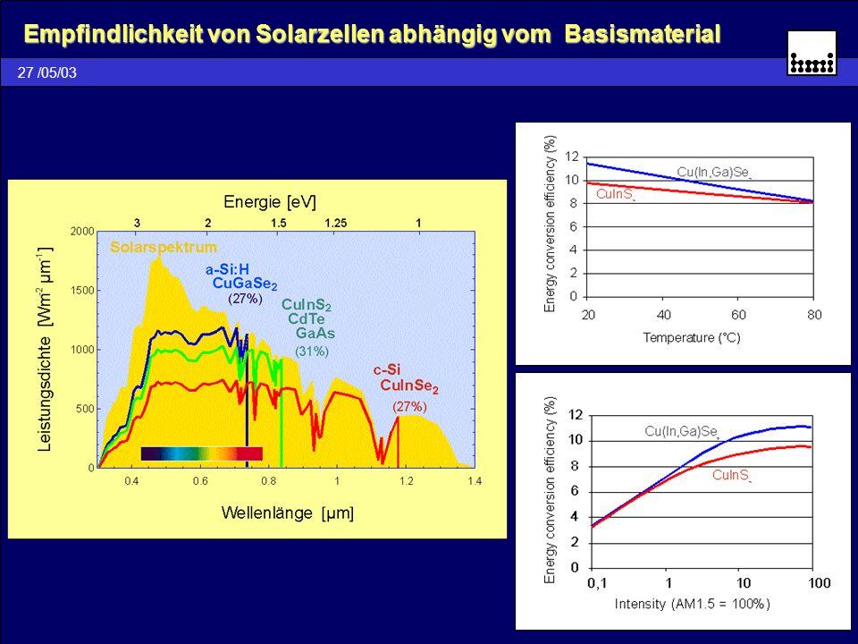 27 /05/03 Empfindlichkeit von Solarzellen abhängig vom Basismaterial