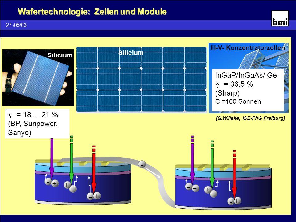27 /05/03 Wafertechnologie: Zellen und Module Silicium III-V- Konzentratorzellen [G.Willeke, ISE-FhG Freiburg] ++ + + + + Silicium InGaP/InGaAs/ Ge =