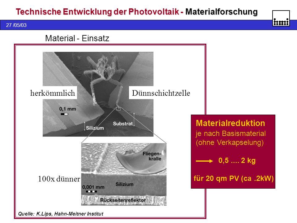 27 /05/03 Technische Entwicklung der Photovoltaik - Materialforschung herkömmlichDünnschichtzelle 100x dünner Material - Einsatz Materialreduktion je