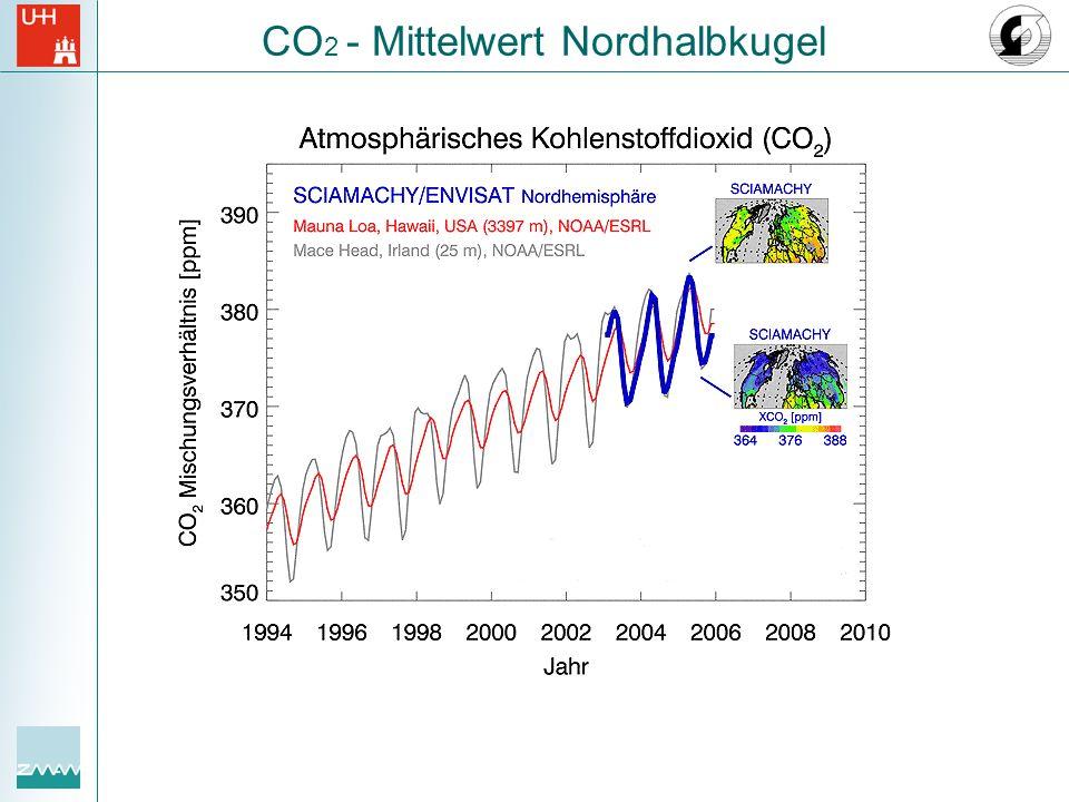 CO 2 - Mittelwert Nordhalbkugel