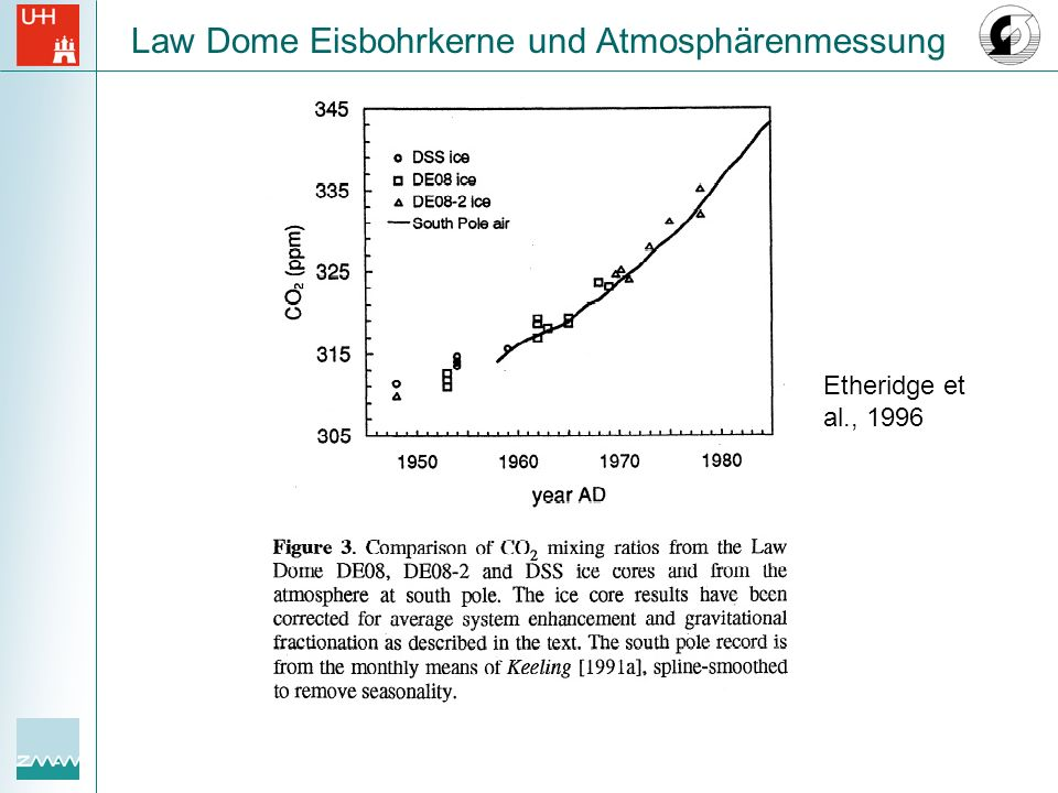 Law Dome Eisbohrkerne und Atmosphärenmessung Etheridge et al., 1996