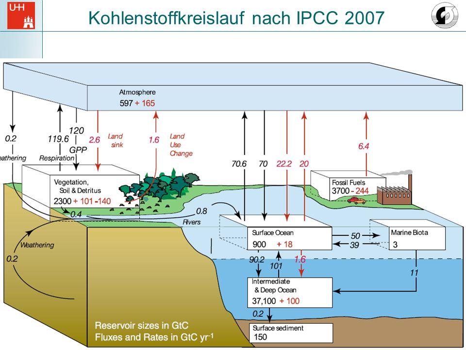 Kohlenstoffkreislauf nach IPCC 2007