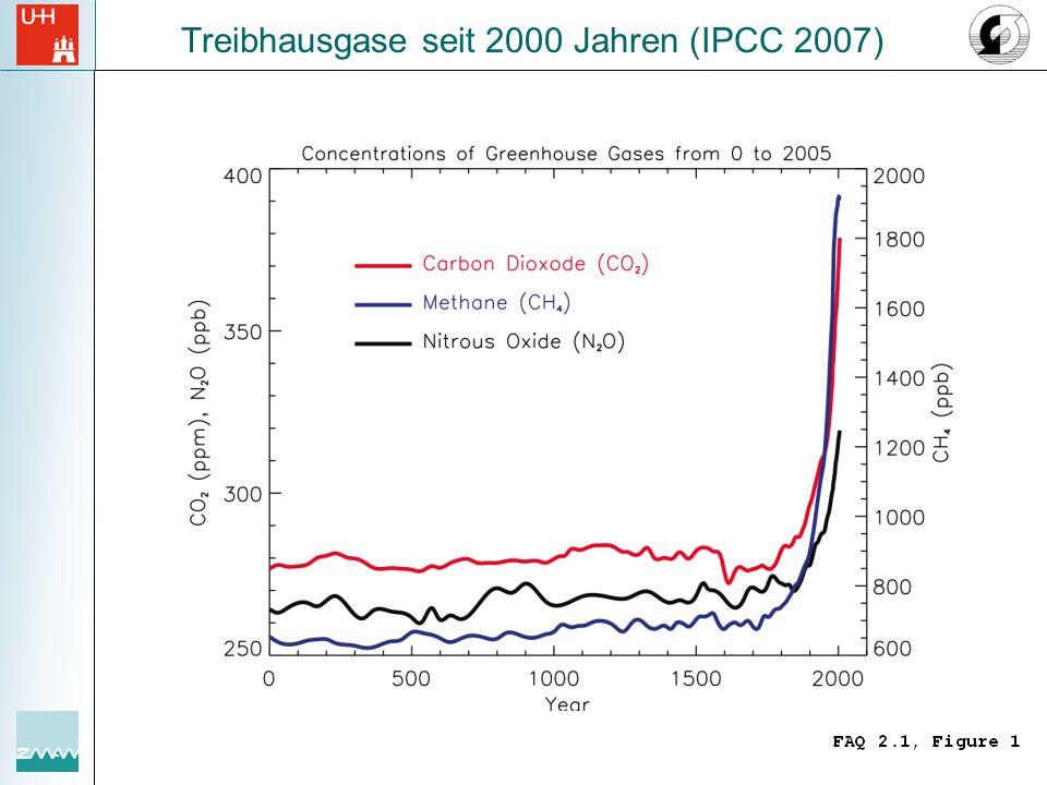 Treibhausgase seit 2000 Jahren (IPCC 2007)