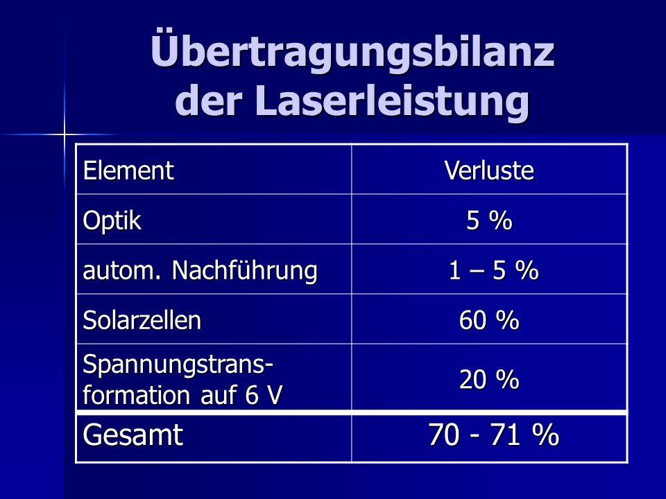Übertragungsbilanz der Laserleistung ElementVerluste Optik 5 % autom. Nachführung 1 – 5 % 1 – 5 % Solarzellen 60 % Spannungstrans- formation auf 6 V 2
