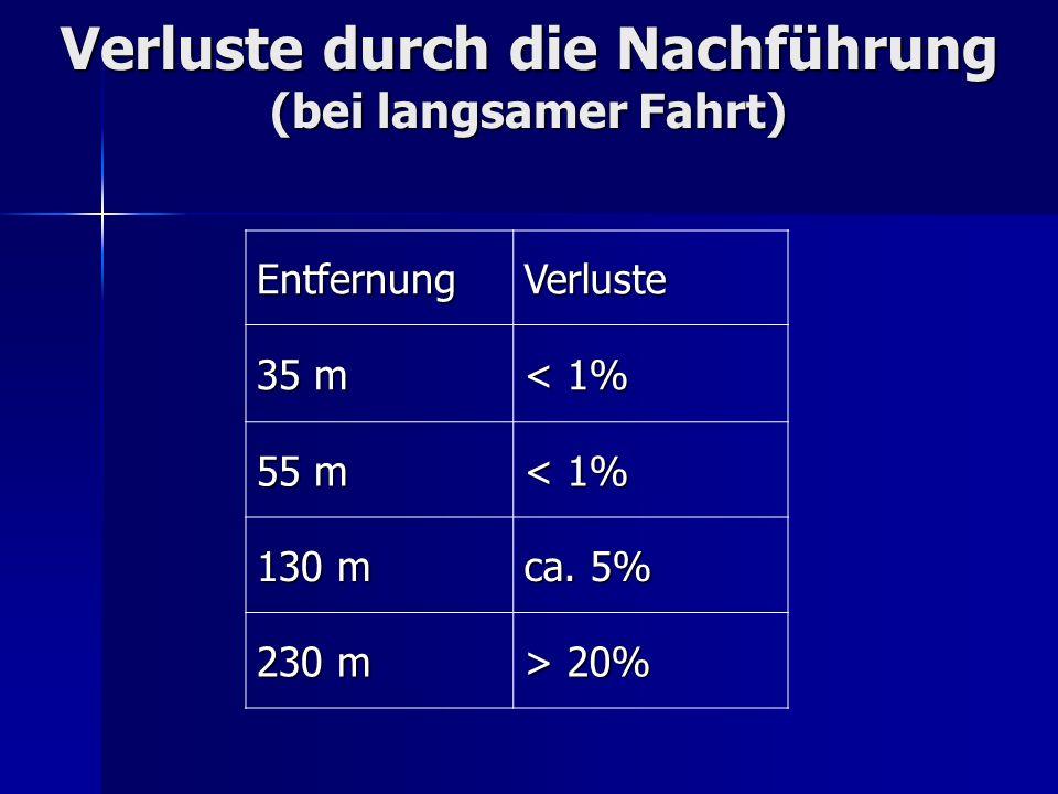 Verluste durch die Nachführung (bei langsamer Fahrt) EntfernungVerluste 35 m < 1% 55 m < 1% 130 m ca. 5% 230 m > 20%
