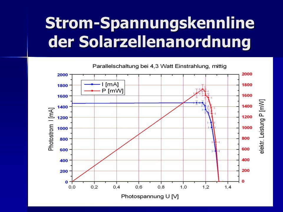 Strom-Spannungskennline der Solarzellenanordnung